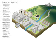 ELEKTRON Smart City Landscape