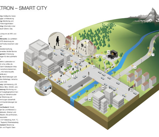 ELEKTRON Smart City Landscape